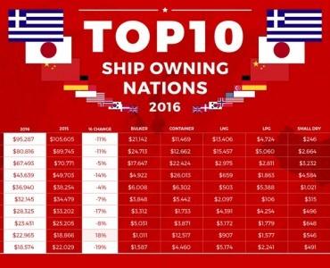 ギリシャと日本、2016年も船価ベースの保有船舶ランキングで1位と2位を独走