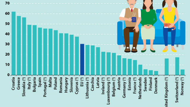 Share-of-young-adults-aged-25-34-living-with-their-parents.png