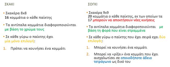 sogi2